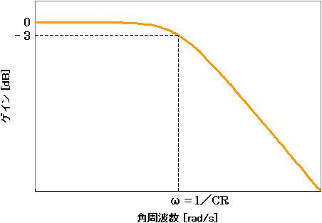 ボード線図 | 電験3種「理論」最速合格