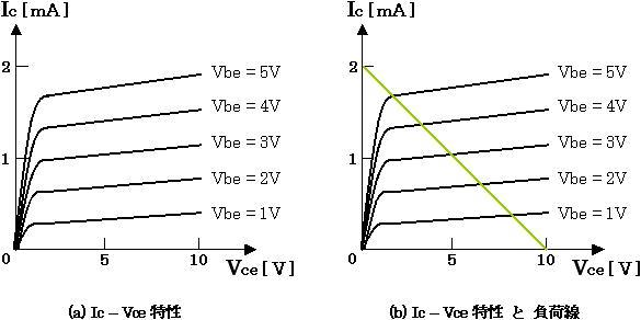 電子回路設計 入門サイト負荷線の引き方